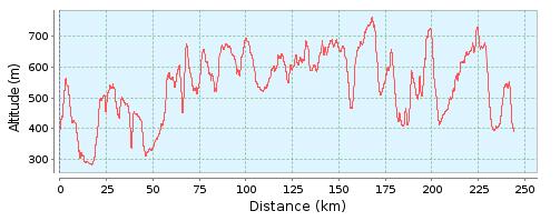 Alb Extrem 2015 - Höhenprofil